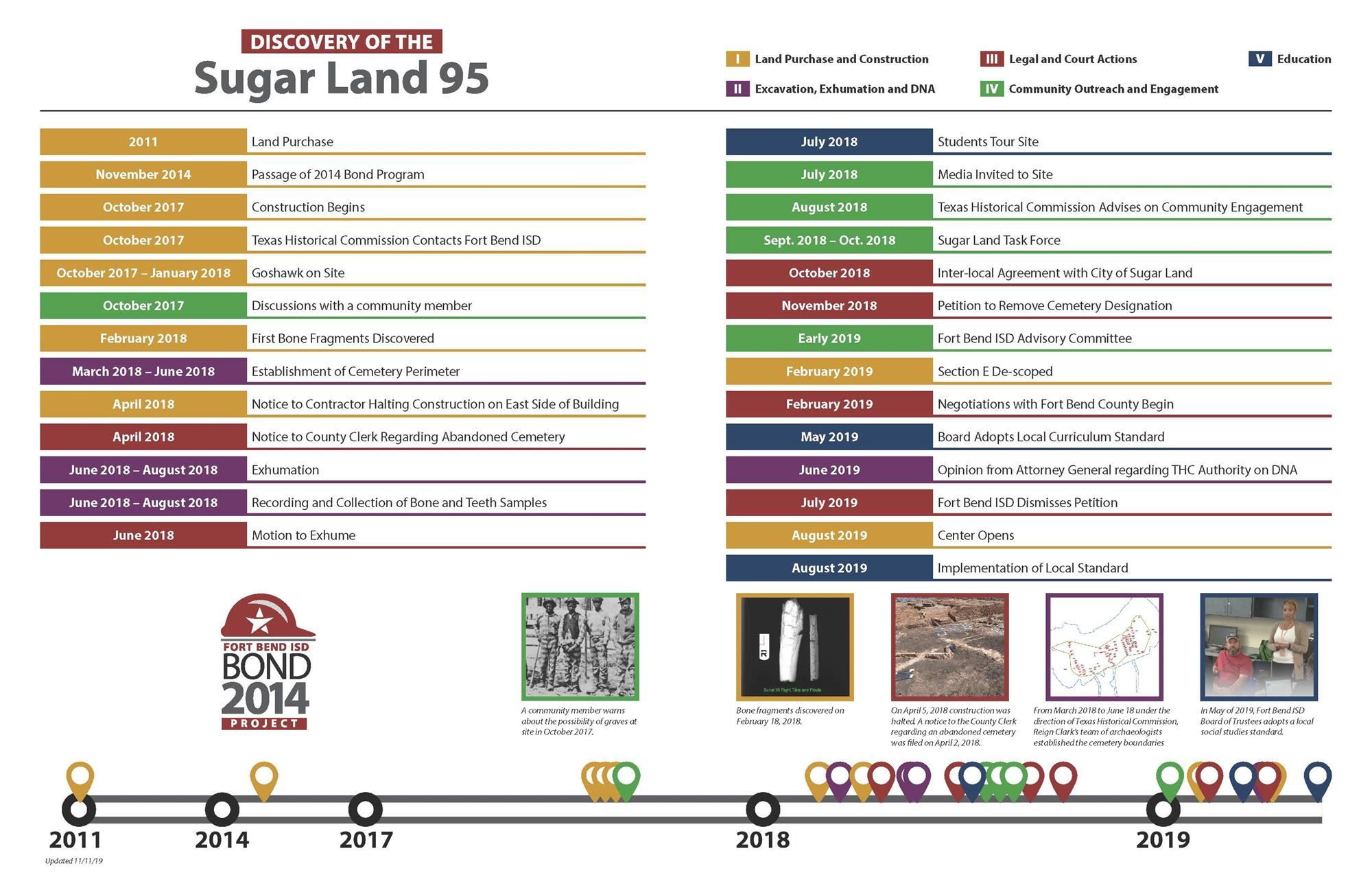 Discover of the Sugar Land 95 Timeline