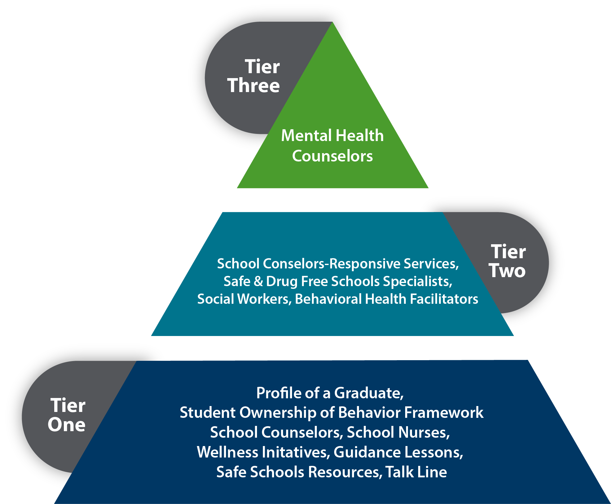 Tiered Mental Health Supports