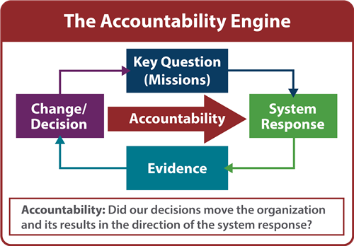 Graphic depicting Accountability Engine