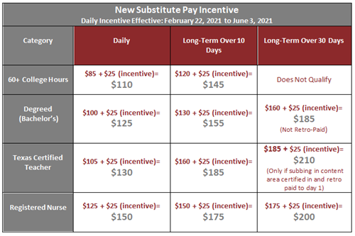 Fbisd Calendar 2022.Fbisd Announces New Substitute Pay Incentive For Remainder Of 2020 21 School Year 2 19 2021