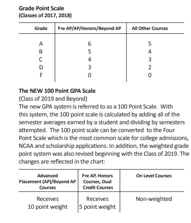 College And Career Readiness Gpa Rank