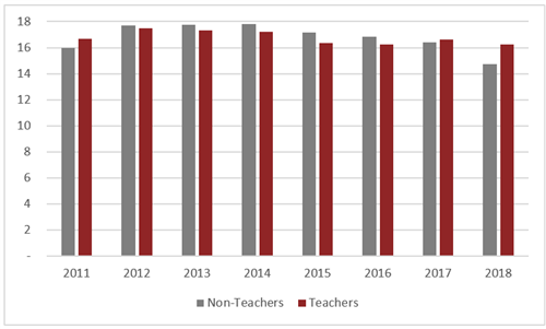 Pupil per Teacher/Staff