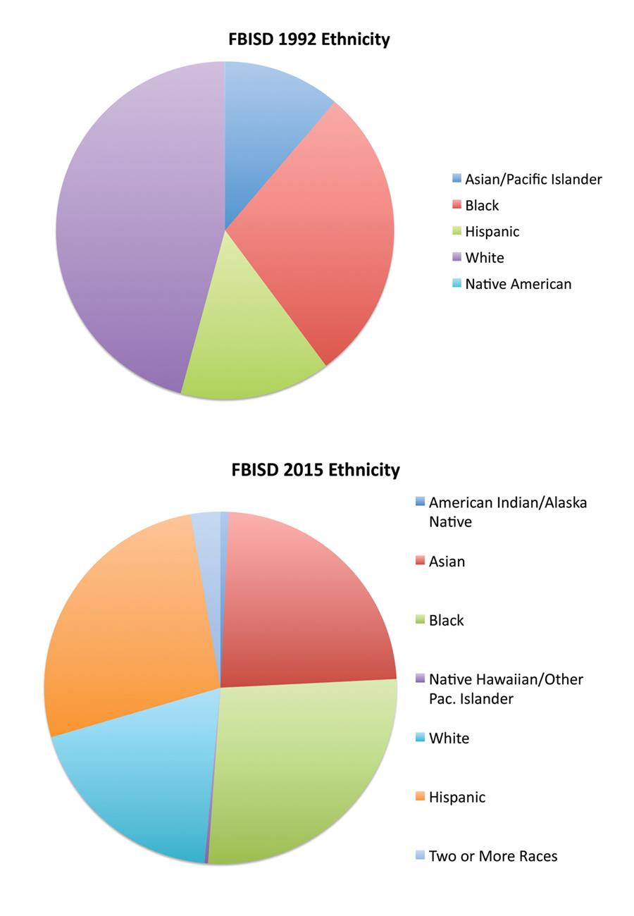 Pie Charts illustrating District's diversity